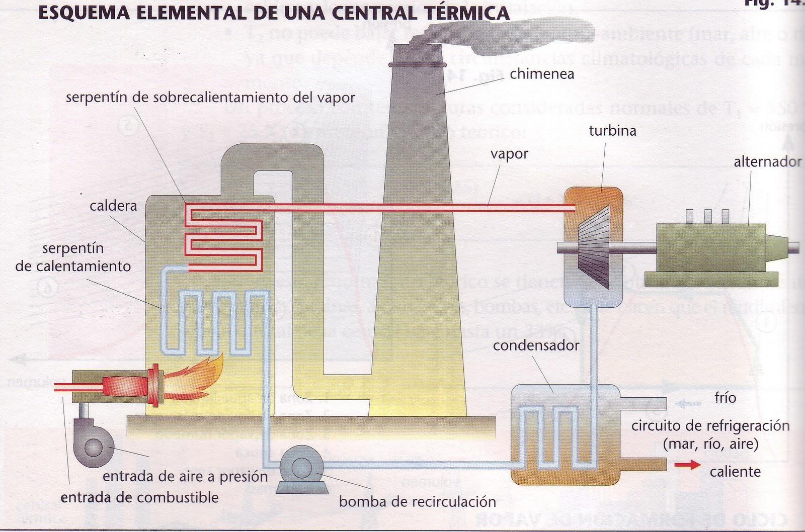 Central Termoeléctrica (Esquemas)   Blog de Tecnología – IES José ...