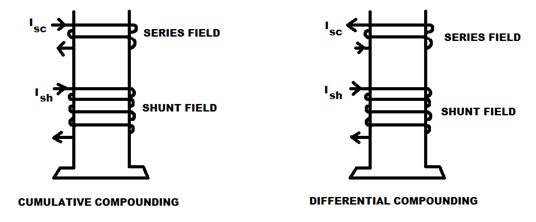 types of d c machines  dc generators  u0026 dc motors