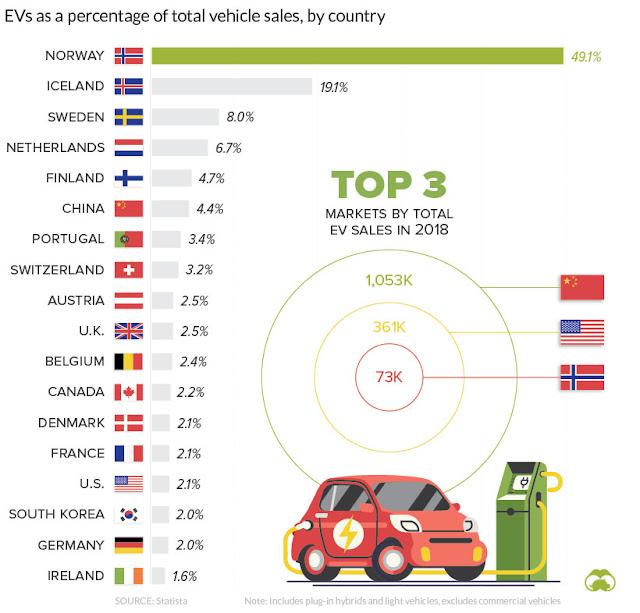 تصور مبيعات EV حول العالم
