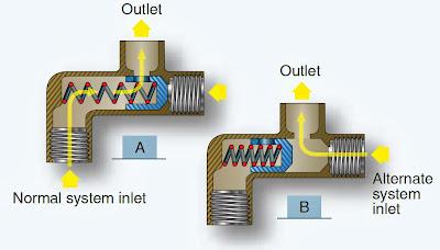 hydraulic system valves