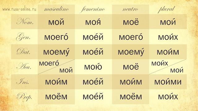 Declinación del pronombre ruso мой (mío)