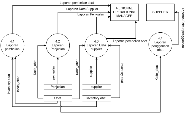 Selamat datang di blog diah afrianti rahayu putri suripto dfddad d diagram level 1 proses 4 laporan ccuart Image collections