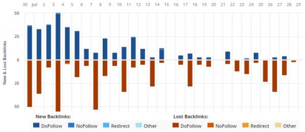 Biểu đồ mô tả sự thay đổi của backlink