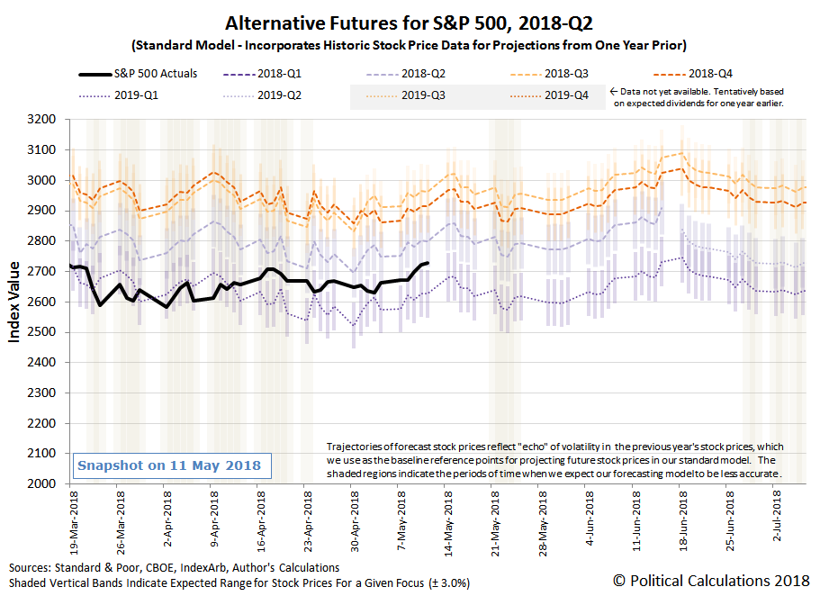 Alternative Futures - S&P 500 - 2018Q2 - Standard Model - Snapshot on 11 May 2018