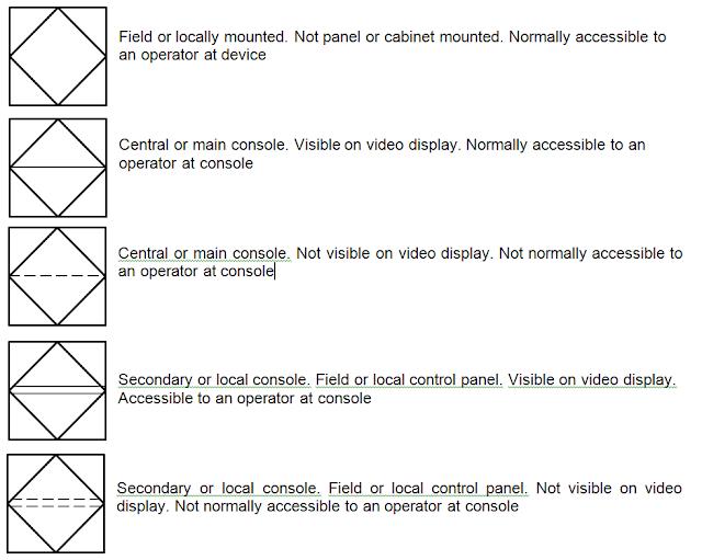 Control system symbols