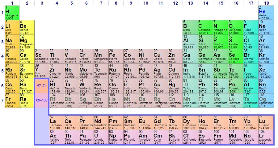 Qu son las tierras raras parte 1 tabla peridica de los elementos urtaz Choice Image