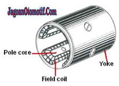 Komponen Motor Starter Yoke dan Pole Core