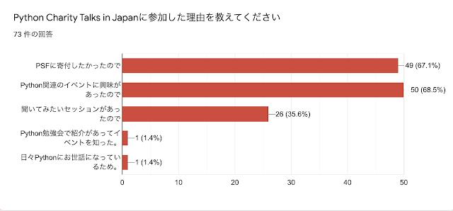 Python Charity Talks in Japanに参加した理由を教えてください