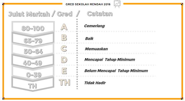 gred markah sekolah rendah 2016
