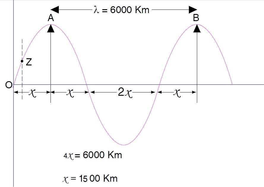 Basis of Classification of Transmission Line   Electrical