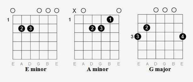 Easy Guitar Tabs: June 2014