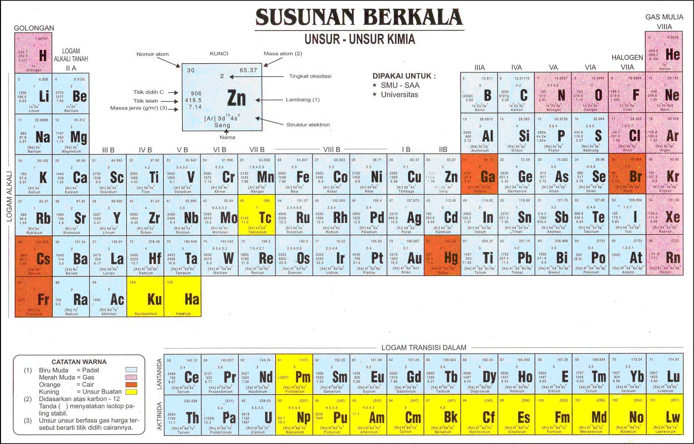 Sejarah perkembangan sistem periodik unsur cagur online sejarah perkembangan sistem periodik unsur urtaz Choice Image