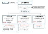 http://image.slidesharecdn.com/agudasllanasyesdrjulasok-121104055840-phpapp02/95/agudas-llanas-y-esdrjulas-ok-1-638.jpg?cb=1352030362