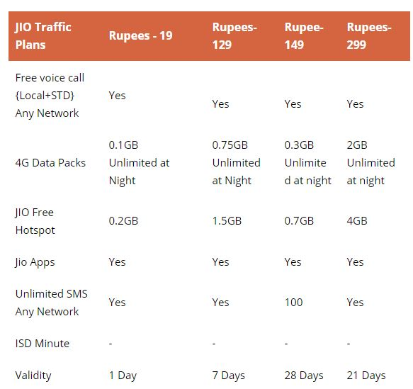 Reliance jio 4g plans in HP