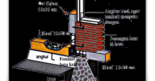 Image Result For Konstruksi Atap Beton