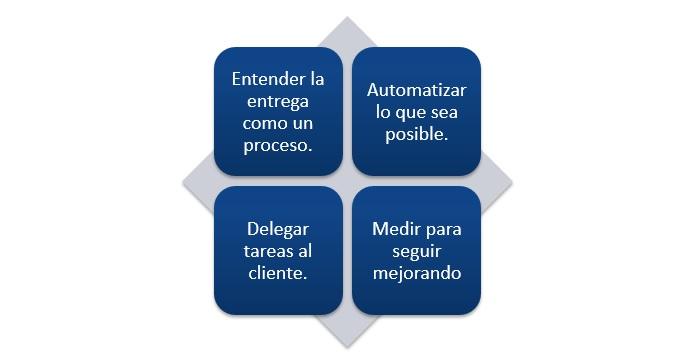 Optimizar el proceso desde el pedido hasta la cobranza en tu empresa