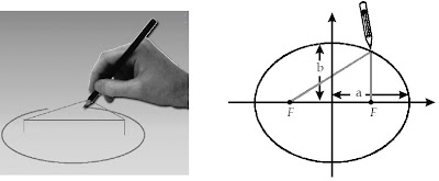 jarak sumbu semimayor semiminor