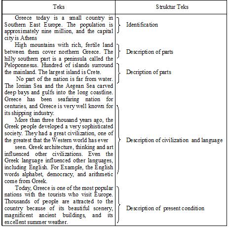 Teks Deskriptif Descriptive Text Modul Belajar Daring