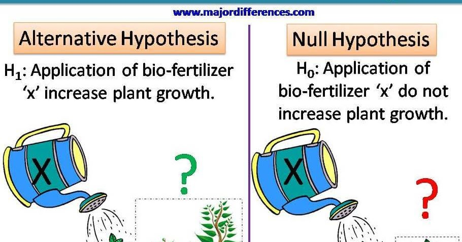 5 Differences Between Null And Alternative Hypothesis With Example Md