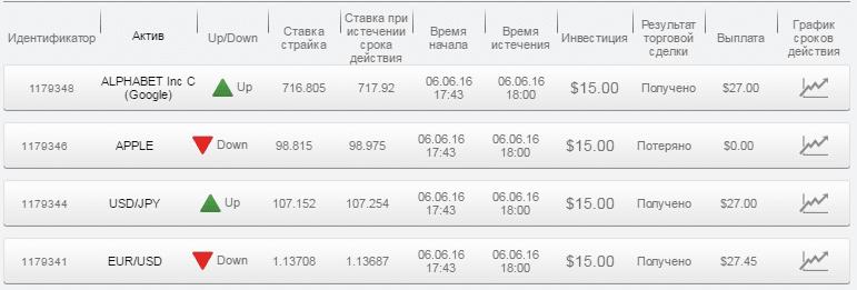 Отчет по бинарным опционам за 06.06.16