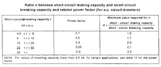 Short circuit breaking capacity and making capacity relation