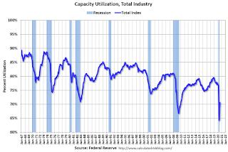 Capacity Utilization