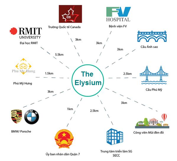 tiện tích căn hộ elysium quận 7