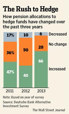 The Hedge Fund Myth?