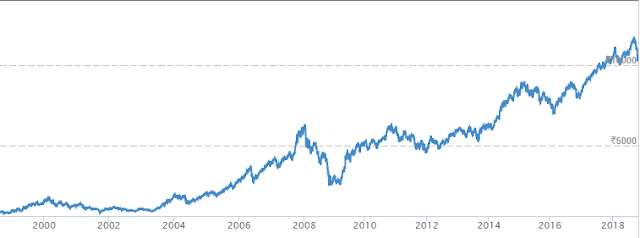 NIFTY 18 YEAR CHART