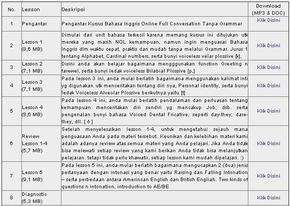 Ebook Cara Mudah Belajar Bahasa Inggris