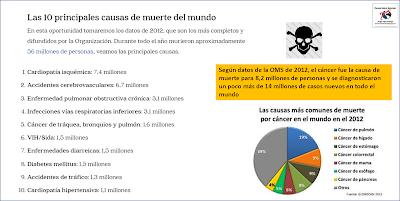 Principales-causas-de-muerte-natural-en-el-mundo-y-tipos-de-cancer-Año-2012