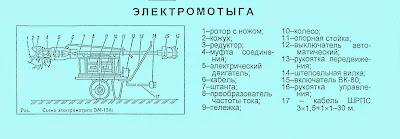 Электромотыга-почвообрабатывающая машина ротационного типа