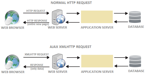 Java Programming Source Codes Ajax Jquery Call To Servlet Example