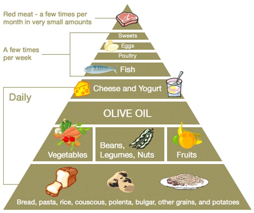 Mediterranean Style Diet Menu: What Is The Mediterranean Diet?