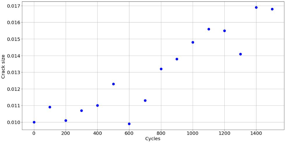 dataset graph