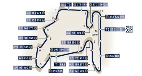 Traseul Marele Premiu al Ungariei (Hungaroring) 2017