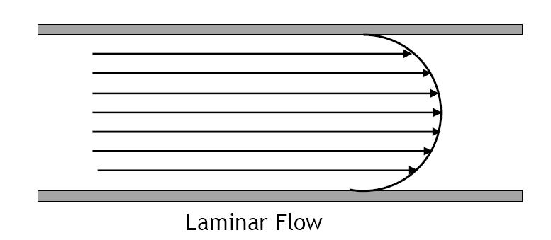 Theory Of Fluid Flow Meters Learning Instrumentation And