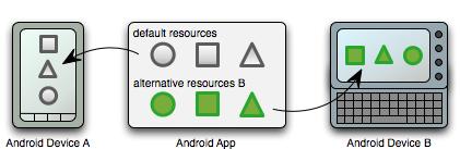 Recursos en Android