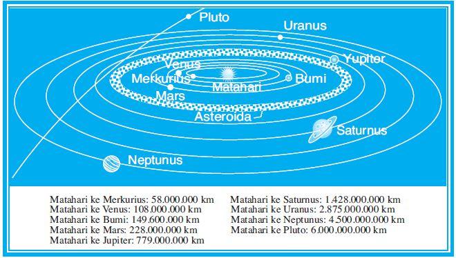 Sistem Tata Surya Kita Our Solar System dan Struktur
