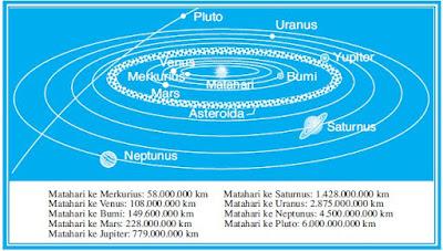 Sistem Tata Surya Kita (Our Solar System) dan Struktur Susunan Lapisan Planet Bumi
