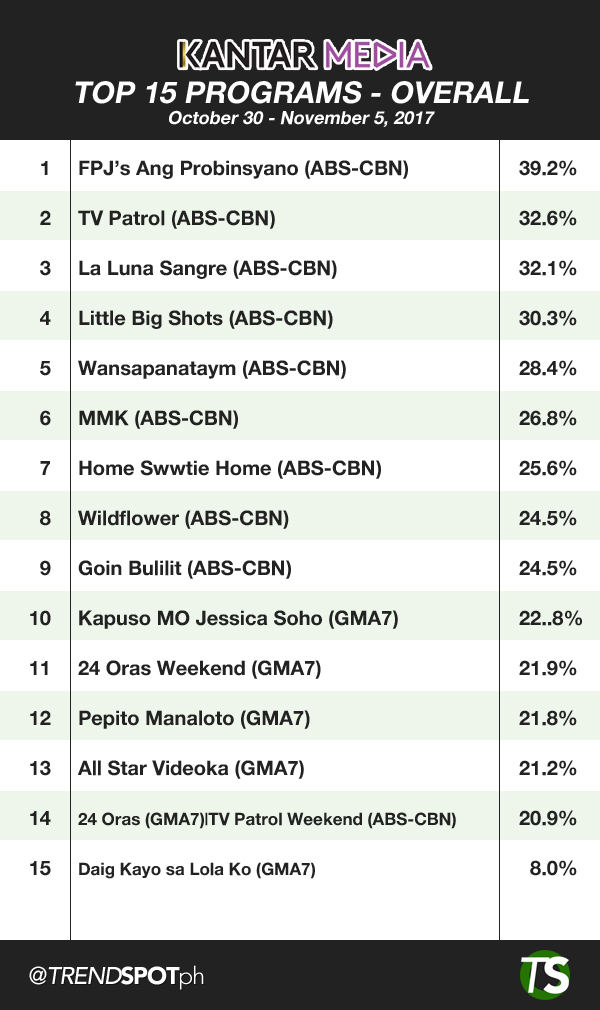 Overall Top 15 TV Programs
