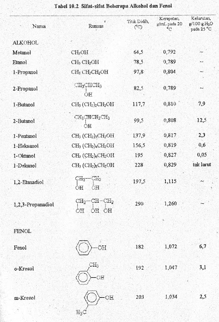 sifat fisika alkohol dan fenol