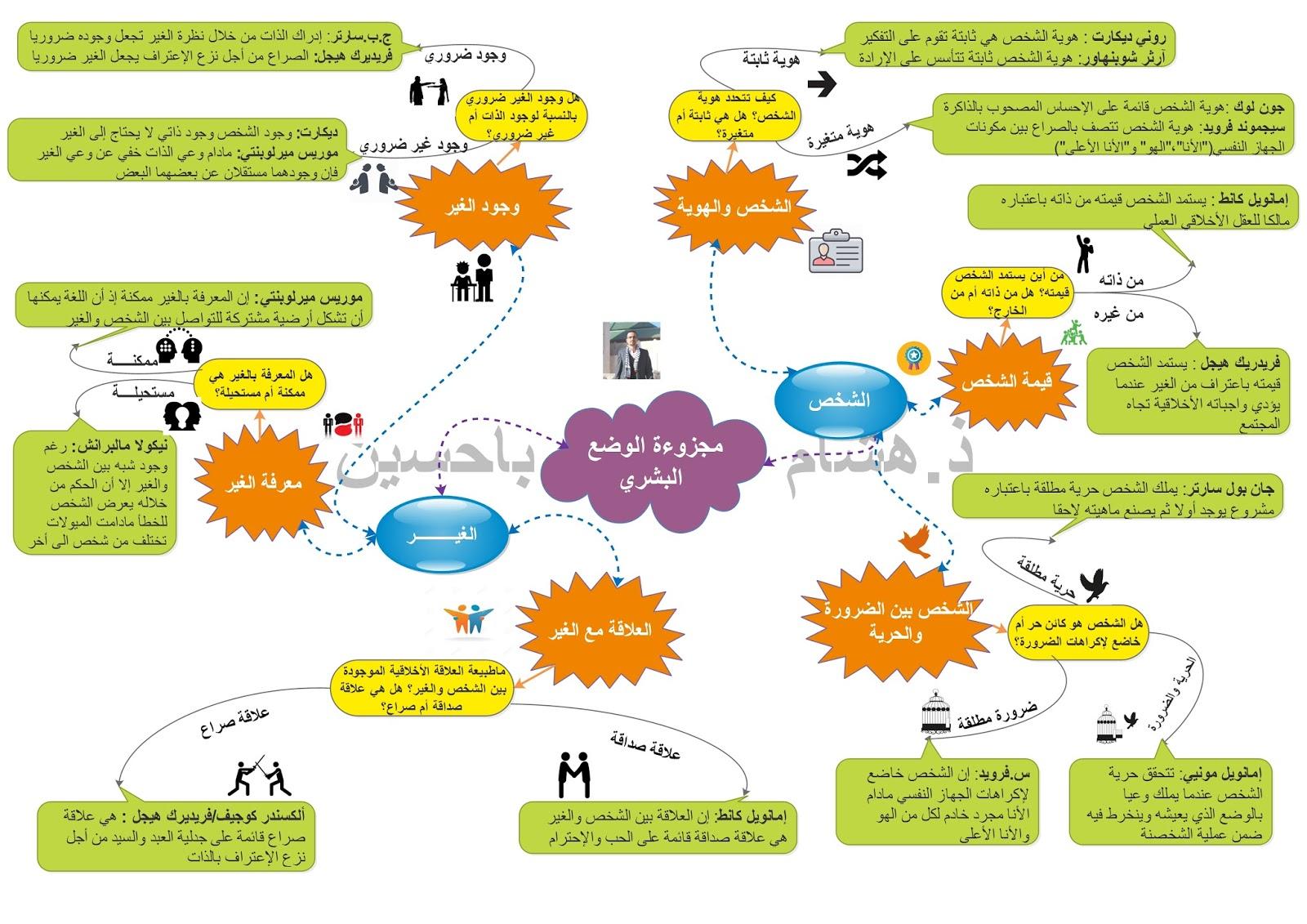 خرائط ذهنية للحفظ في مادة التاريخ دروس و ملخصات و مواضيع