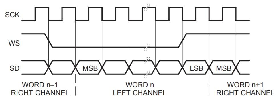 ESP8266: Minimum I2S code