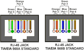 TIA/EIA 568a and 568b Wiring Color Codes  Information Technology ( IT ) - blogger