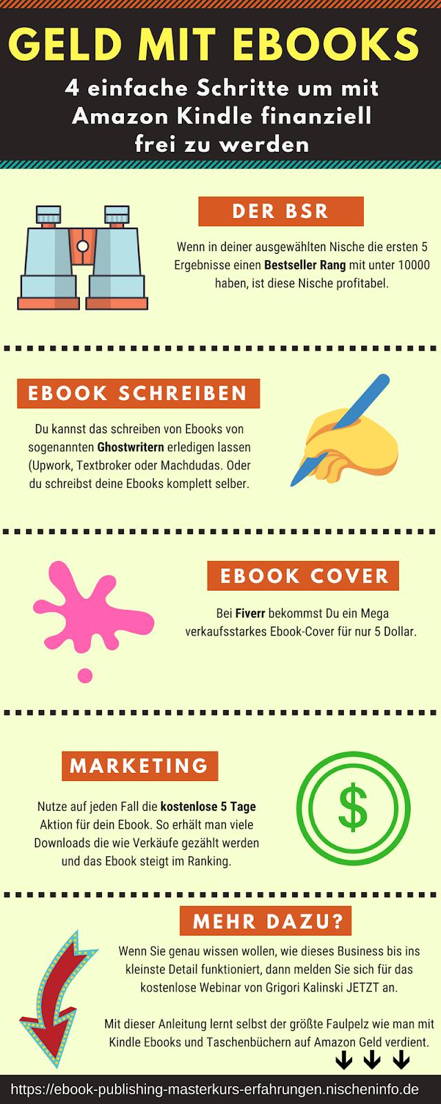 Ebook Publishing Masterkurs Erfahrungen