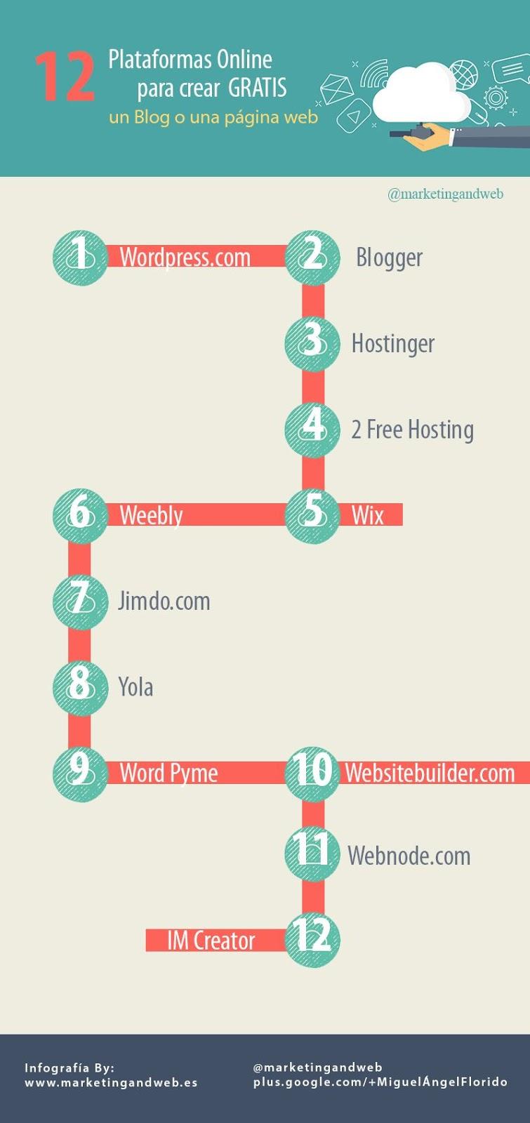 10 Plataformas Para Crear Paginas Web o Blog Gratis