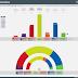 CANTABRIA · Encuesta SyM Consulting 14/05/2020: IU 1,5%, PODEMOS 5,5% (2), PSOE 20,4% (8), PRC 37,9% (14/15), Cs 4,3%, PP 21,2% (8), VOX 6,8% (2/3)