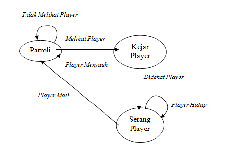 Membuat diagram fsm pada npc xam com c penjelasan diagram dengan logika atau algoritma algoritma blooper see adalah keadaan dimana posisi blooper tidak jauh dari posisi player atau ccuart Images
