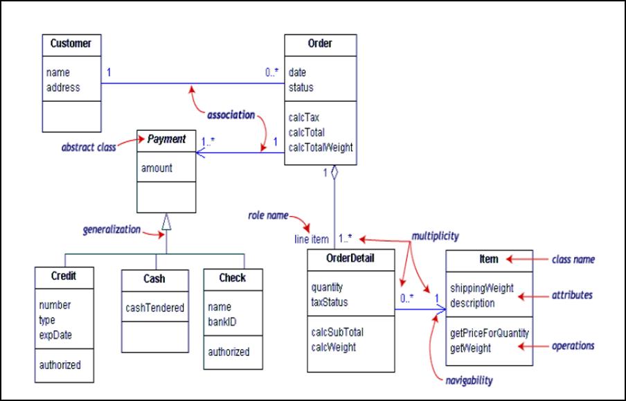 Strunggle: UML